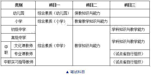 2016年教师资格证报考流程【详细】