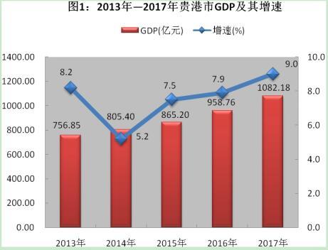 2017年贵港经济总量_贵港2030年城市规划图