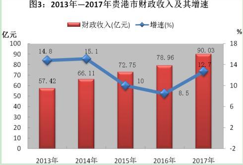 贵港市经济总量2017年_贵港市2030年规划大图