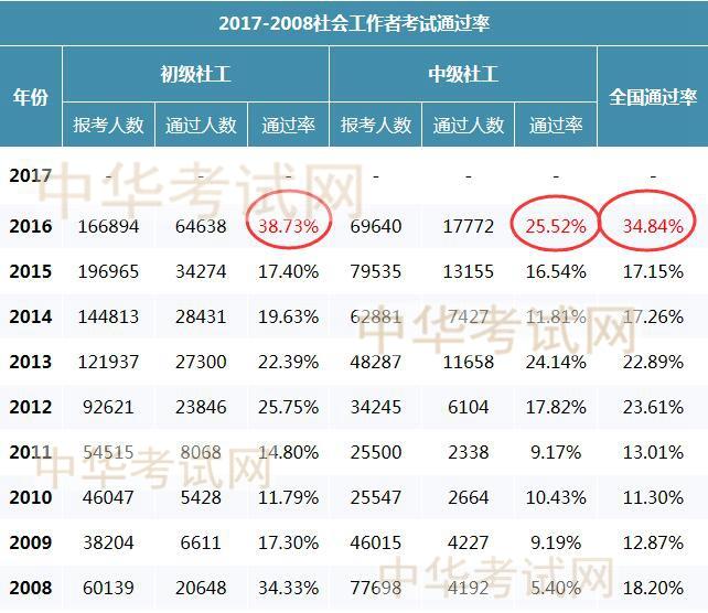 社会工作者千赢国际手机版下载历年通过率