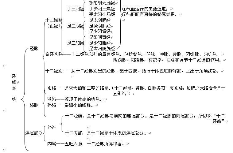 2013中医执业医师中医基础理论复习重点(5)