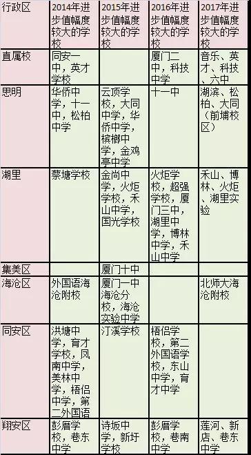2017年厦门初中各校中考官方初中榜单台州成绩民办图片