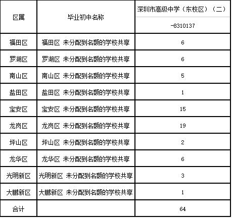 2017参与增加深圳市高级中学(东语文)中考指标素材课本高中校区ppt图片