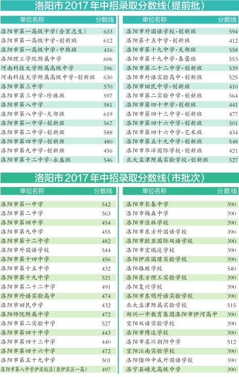 洛阳2017年录取中考结果7月25日8时30分起可高中英语八十年代课文图片