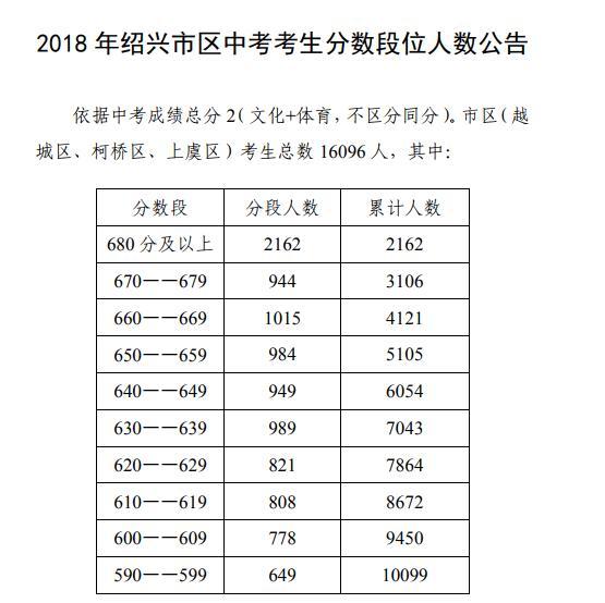 人口老龄化_绍兴2018人口数