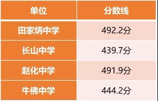 2019年中考四川自贡高中公布分数线已录取补课吗违法老师高中图片