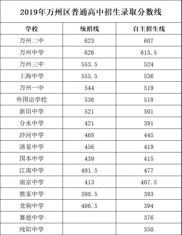 2019年中考重庆市万州区高中v高中录取分数线高中第一章第一节数学图片
