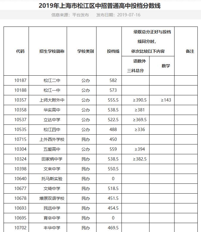 2019年上海市松江区中考高中学校录取分数线天津外小如何高中图片
