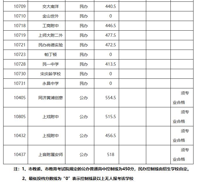 2019年上海市松江区录取高中学校会考分数线信息高中福建省中考图片