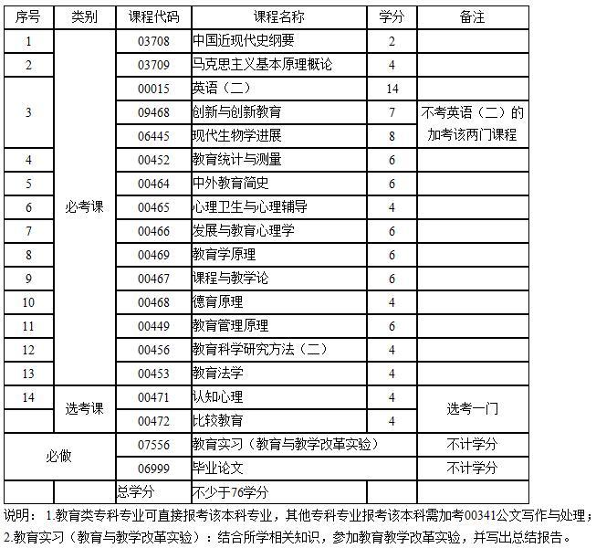 江西省教育考试院2017年江西自考教育学(本科