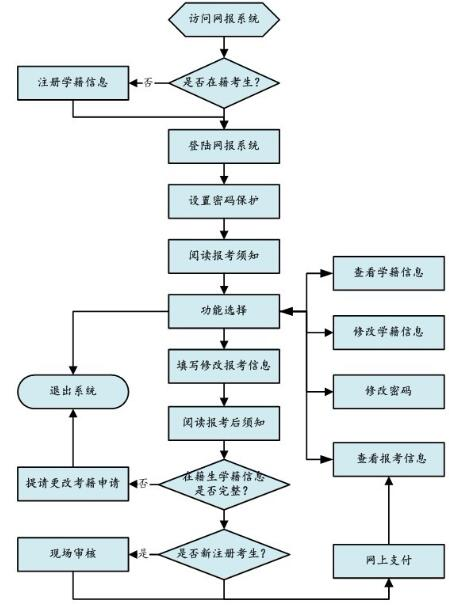 2017年10月四川自考报名流程