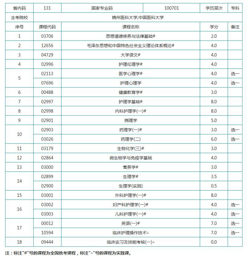 之窗2017年锦州医科大学自考护理学 专科 考试计划图片