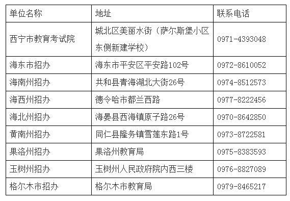 青海省各考区招办联系方式