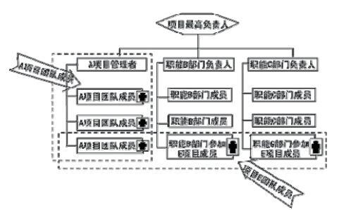 图 5-11 复合式项目组织结构之二