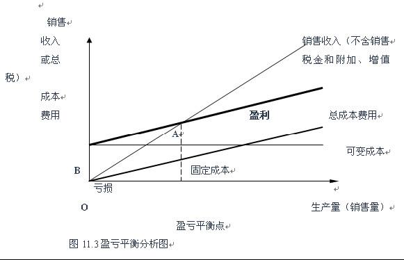 盈亏平衡点计算公式_根据盈亏平衡点的计算公式判断,若销售收入提高,其他条件不变,盈亏